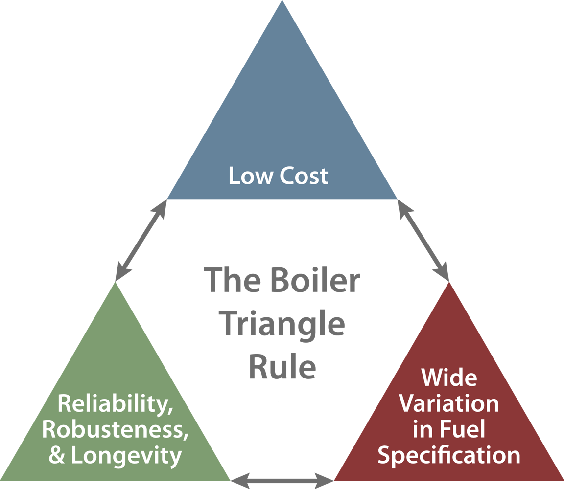 The Boiler Triangle Rule
